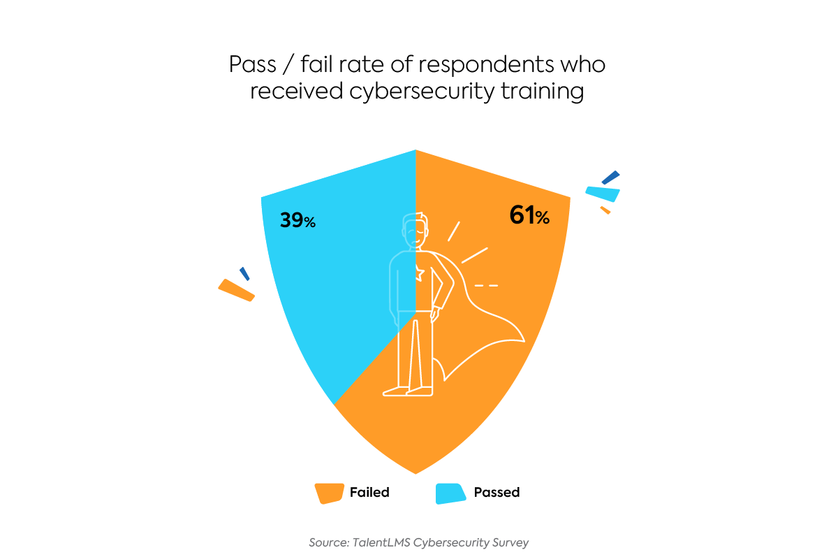 Survey: How many respondents passed the cybersecurity quiz