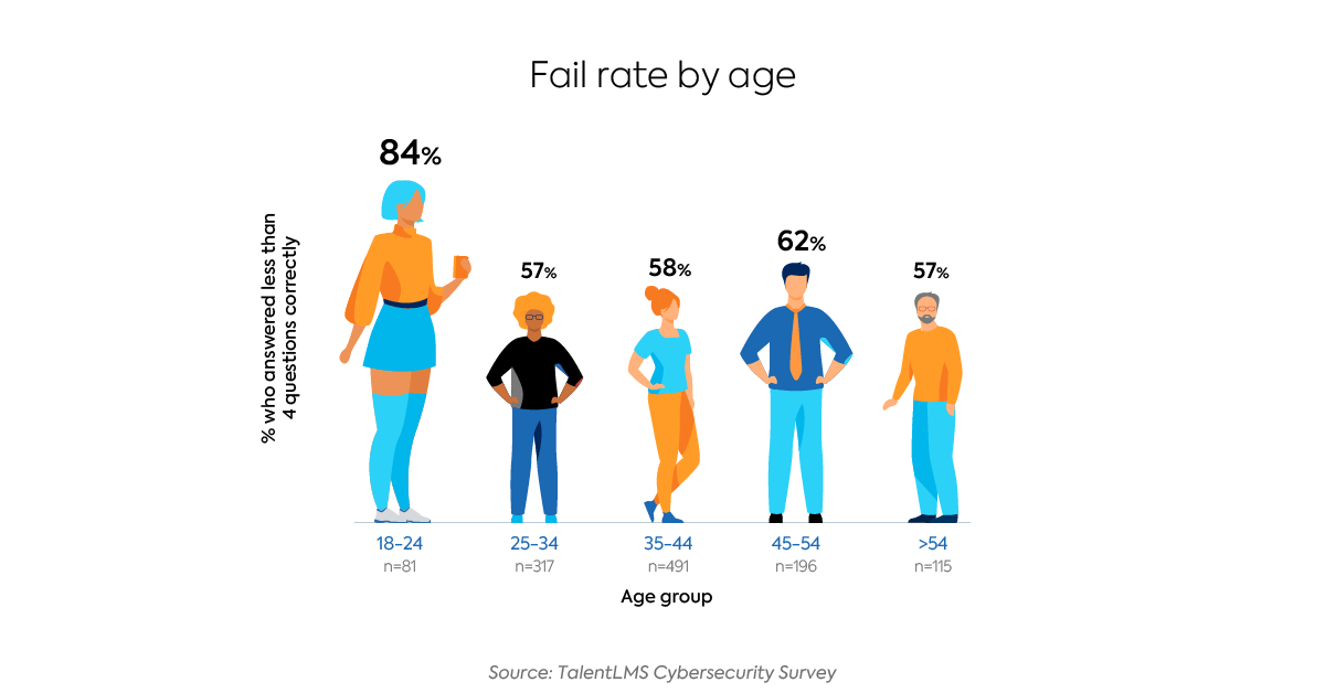 Survey: The State of Cybersecurity Training - Fail rate by age