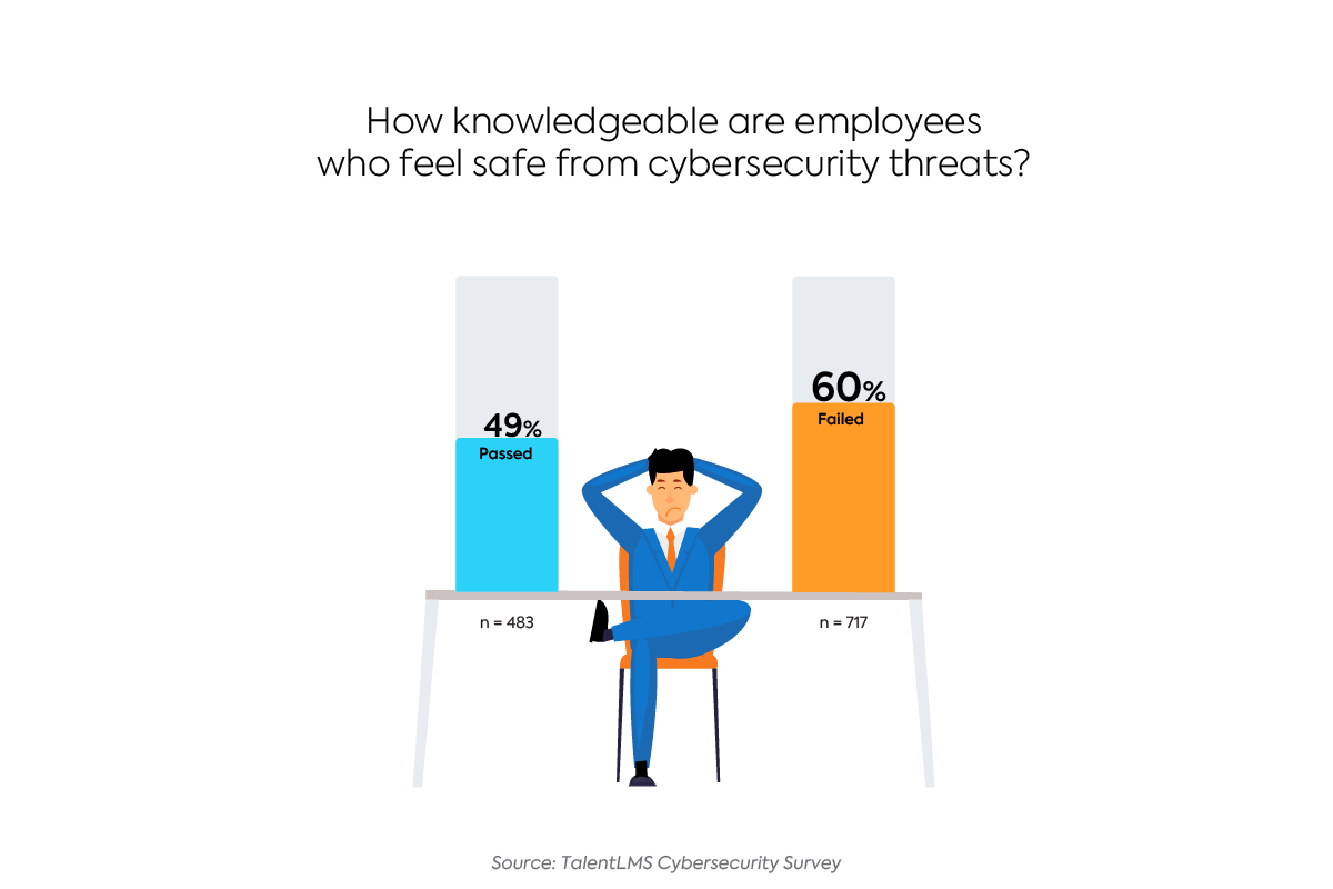 Survey: The State of Cybersecurity Training - How safe do employees feel?