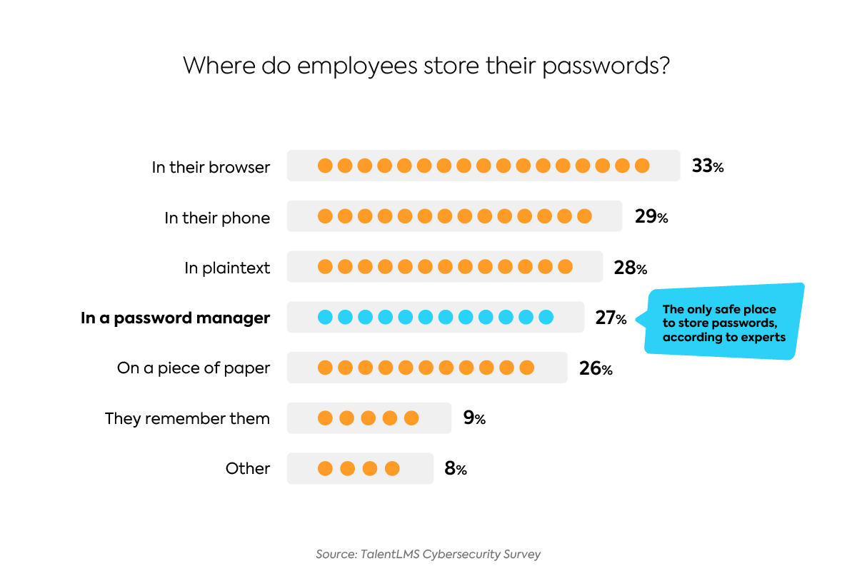 Cybersecurity training for employees: Where do people store their passwords? Stats from the 2021 TalentLMS survey on cybersecurity training