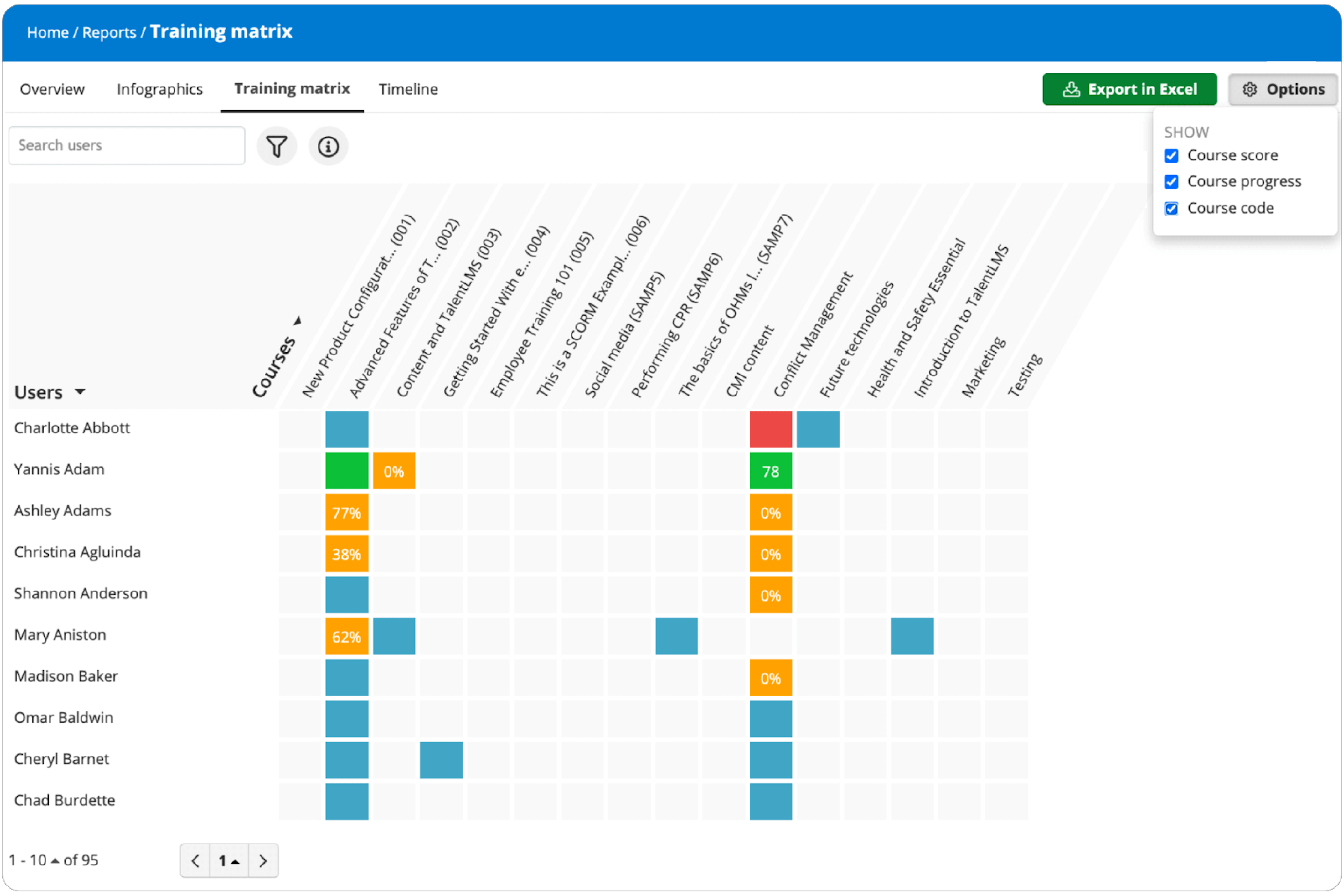 TalentLMS 4.8 update: Zoom in on course info in the matrix report