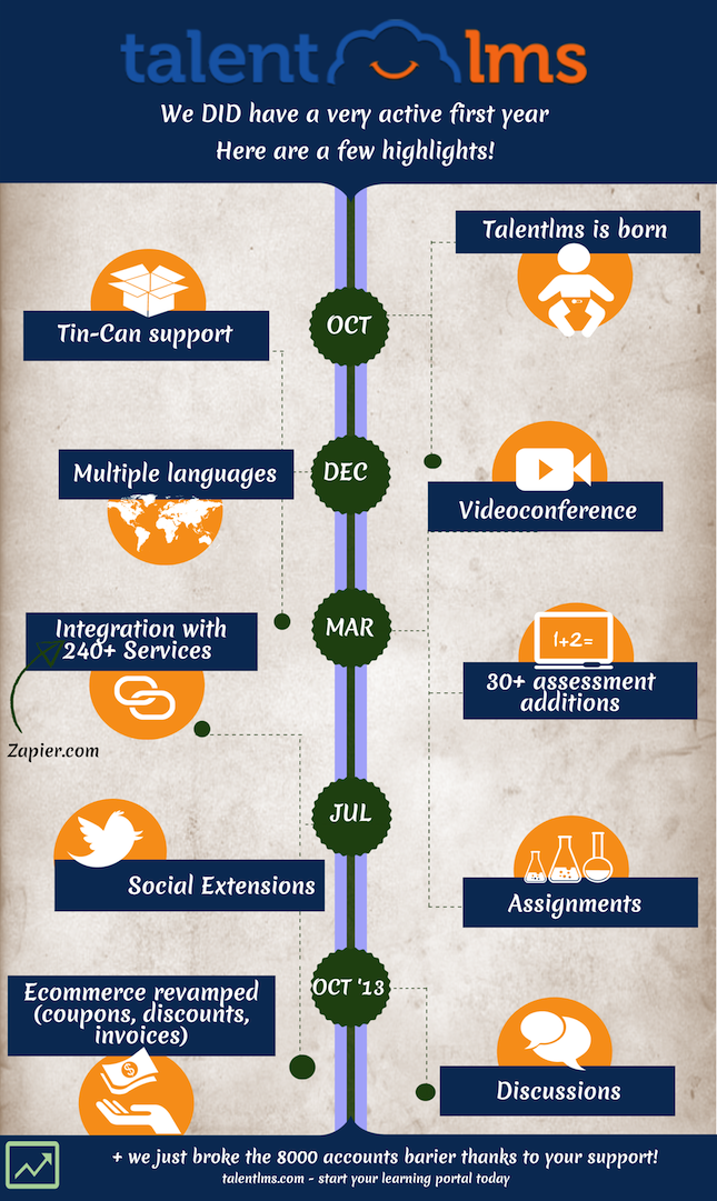 Talentlms Timeline_new features