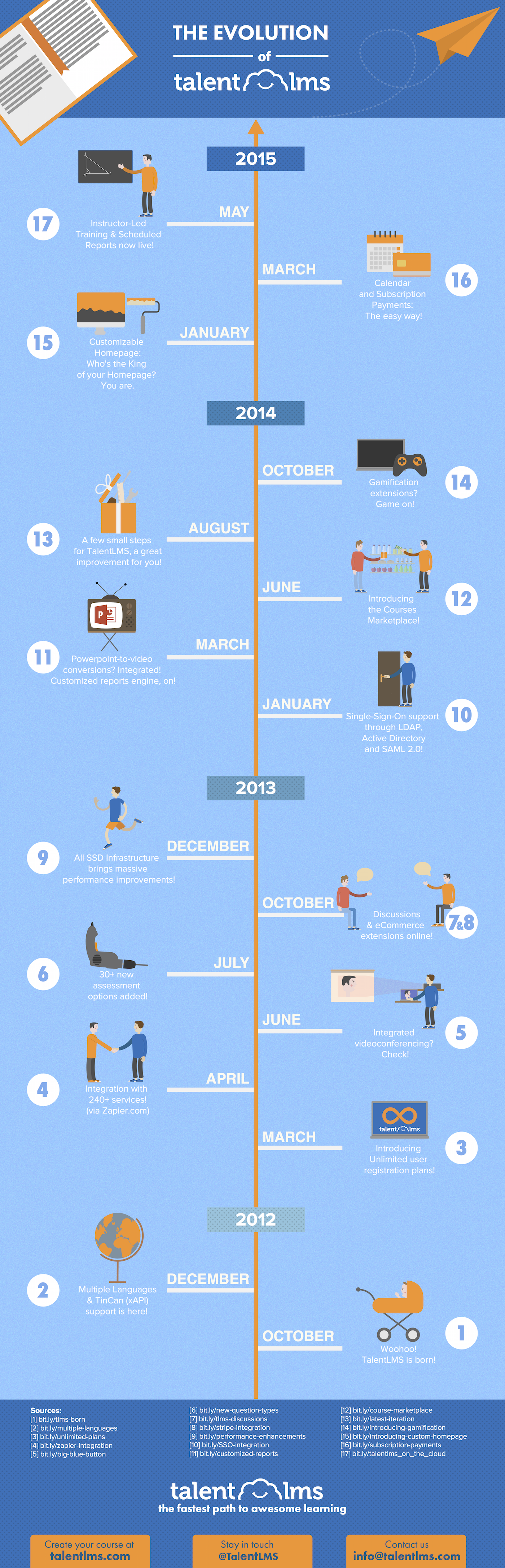 the-evolution-of-talentlms-infographic