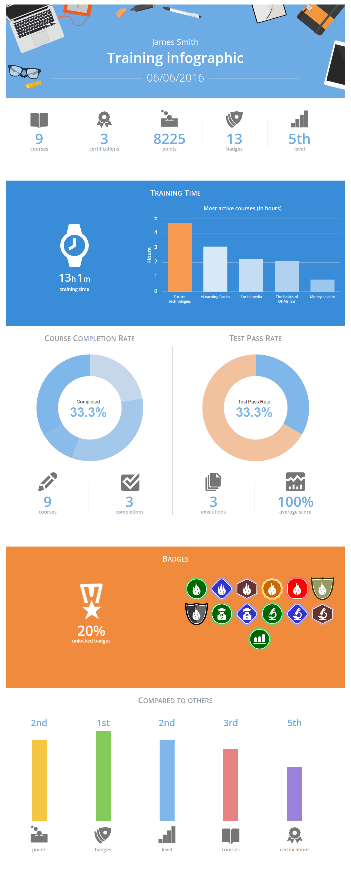 User Infographics in TalentLMS new update